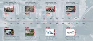 McArdle Skeath Timeline
